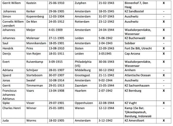 LijstSpanjestrijdersWo2-p2